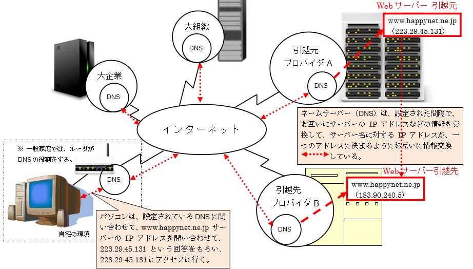 ドメインの移管とサーバーの引越(切替)