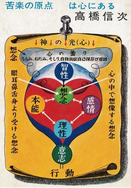 高橋信次先生による、心眼で見た人の「心」の図