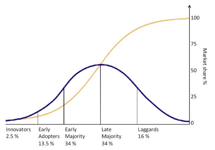 イノべーター理論のグラフ