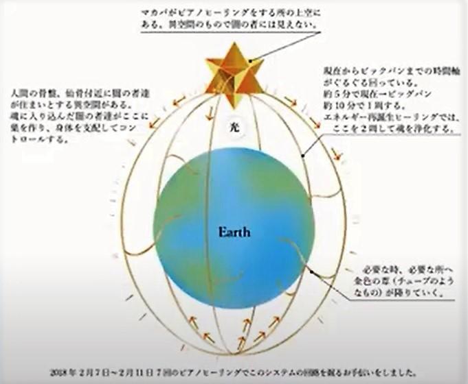 魂復活エネルギー 再誕生システム