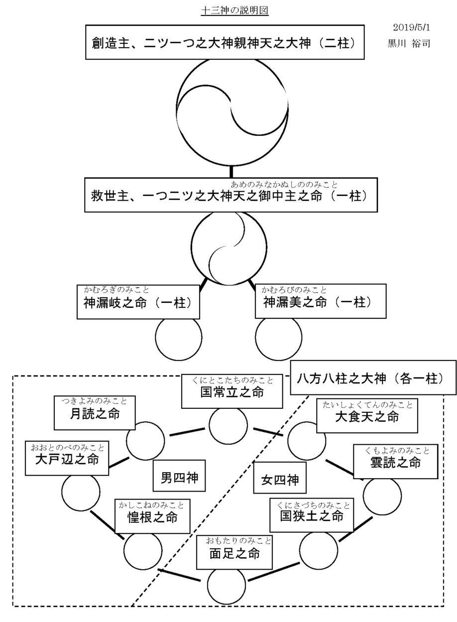 十三神の図