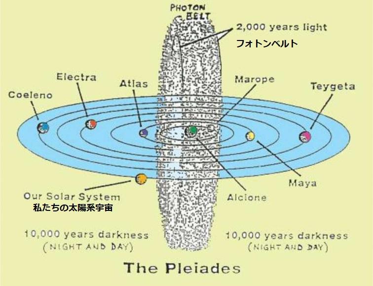 私たちの太陽家宇宙とフォトンベルト