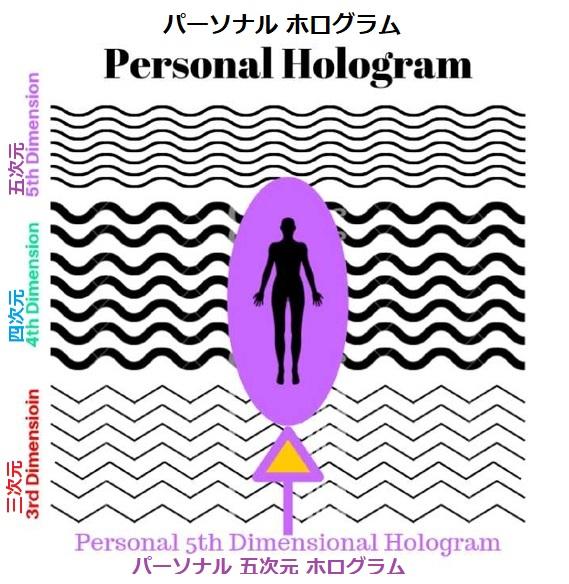 人が三次元から、四次元、四次元から五次元と、自分が認識している世界(ホログラム)を上昇していく図