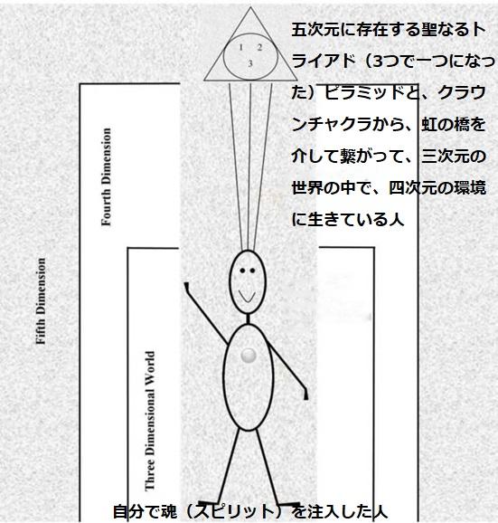五次元に上昇する人のイメージ